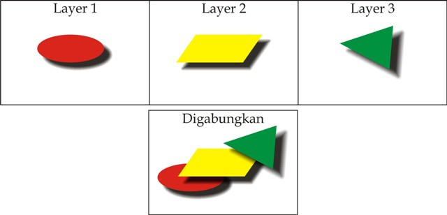 contoh layer1